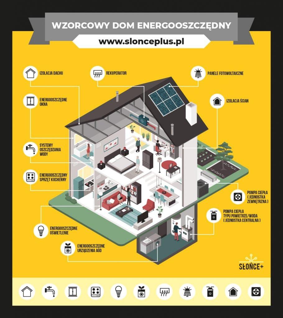 slonce plus wzorowy dom energooszczedny